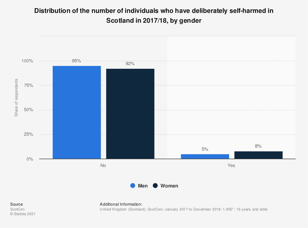 Statistic: Distribution of the number of individuals who have deliberately self-harmed in Scotland in 2016/17, by gender | Statista