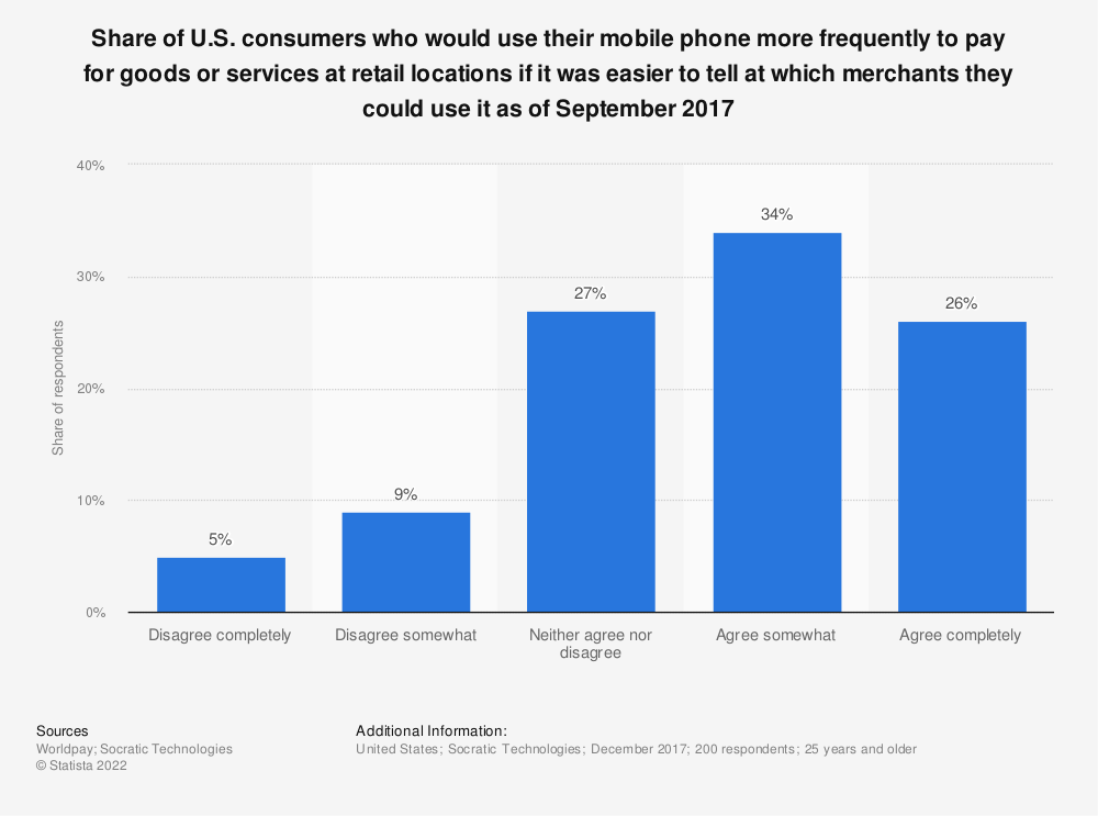 Statistic: Share of U.S. consumers who would use their mobile phone more frequently to pay for goods or services at retail locations if it was easier to tell at which merchants they could use it as of September 2017 | Statista