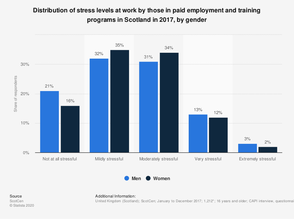 Statistic: Distribution of stress levels at work by those in paid employment and training programs in Scotland in 2017, by gender | Statista