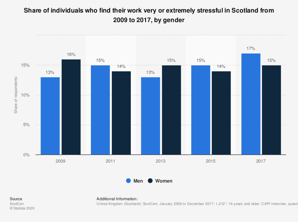 Statistic: Share of individuals who find their work very or extremely stressful in Scotland from 2009 to 2017, by gender | Statista