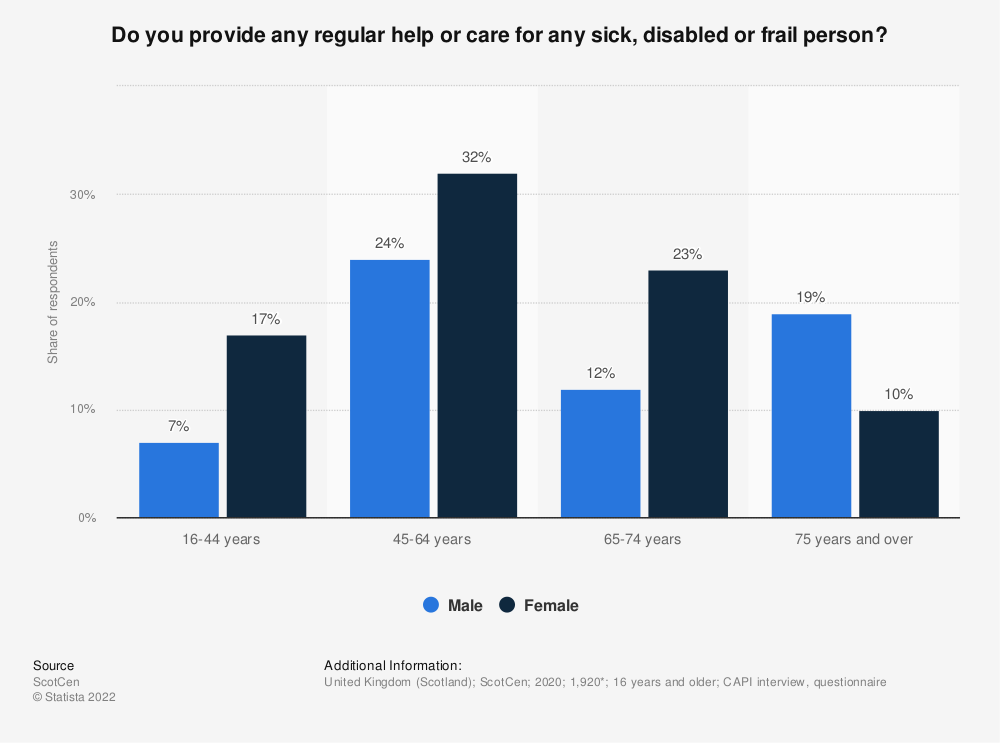 Statistic: Do you provide any regular help or care for any sick, disabled or frail person? | Statista