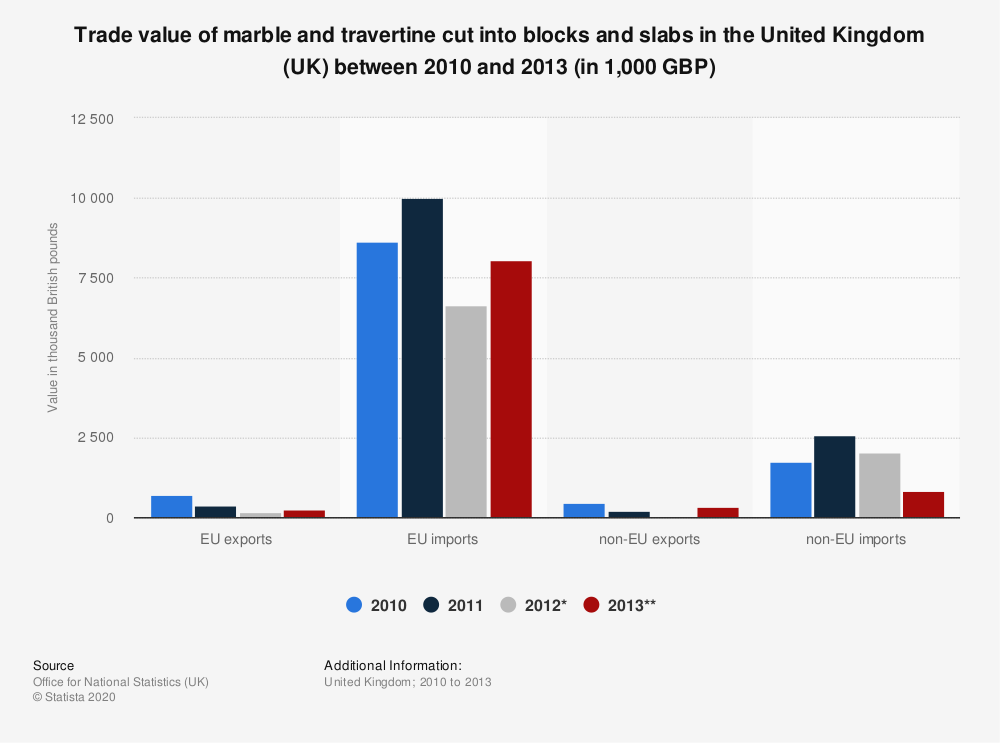 Statistic: Trade value of marble and travertine cut into blocks and slabs in the United Kingdom (UK) between 2010 and 2013 (in 1,000 GBP) | Statista