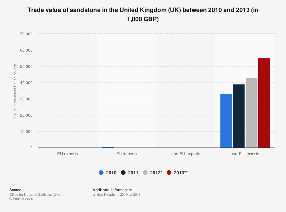 Statistic: Trade value of sandstone in the United Kingdom (UK) between 2010 and 2013 (in 1,000 GBP) | Statista