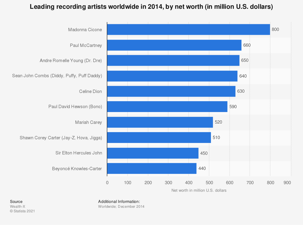 Statistic: Leading recording artists worldwide in 2014, by net worth (in million U.S. dollars) | Statista