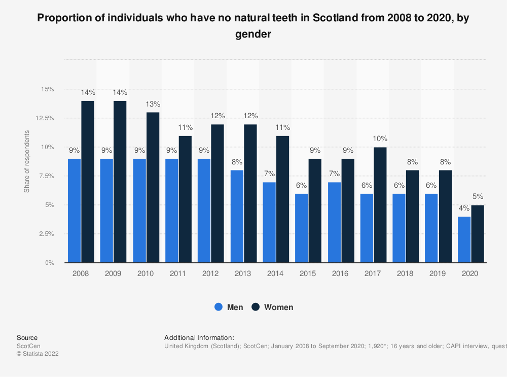 Statistic: Proportion of individuals who have no natural teeth in Scotland from 2008 to 2017, by gender | Statista