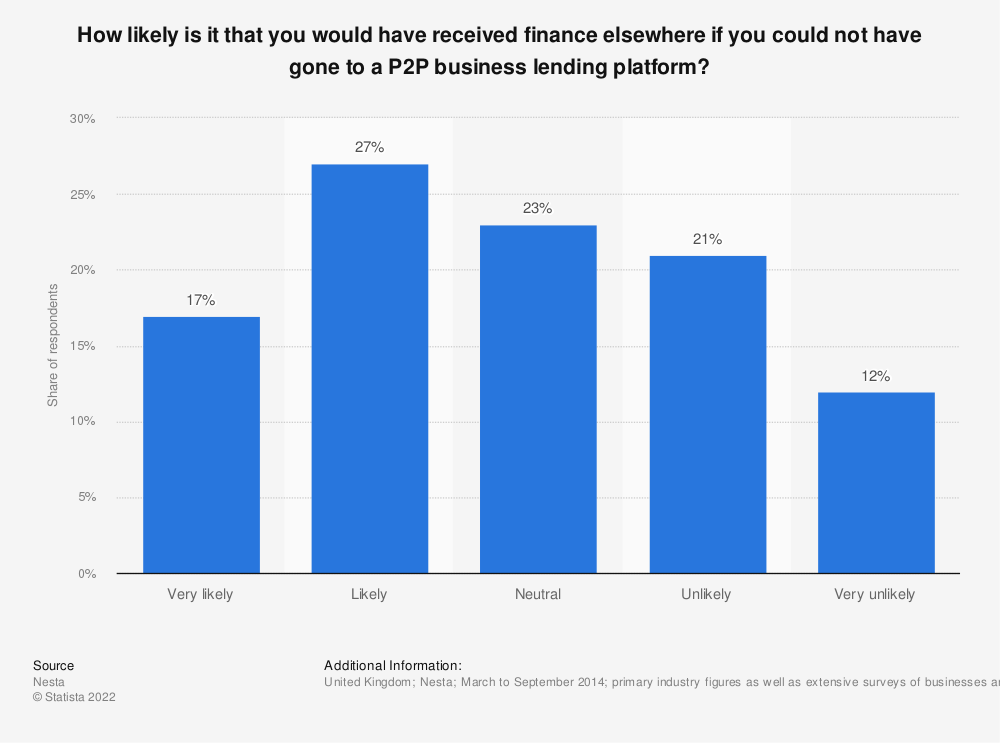 Statistic: How likely is it that you would have received finance elsewhere if you could not have gone to a P2P business lending platform? | Statista
