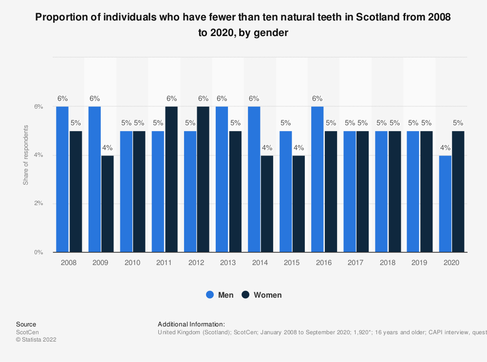 Statistic: Proportion of individuals who have fewer than ten natural teeth in Scotland from 2008 to 2017, by gender | Statista