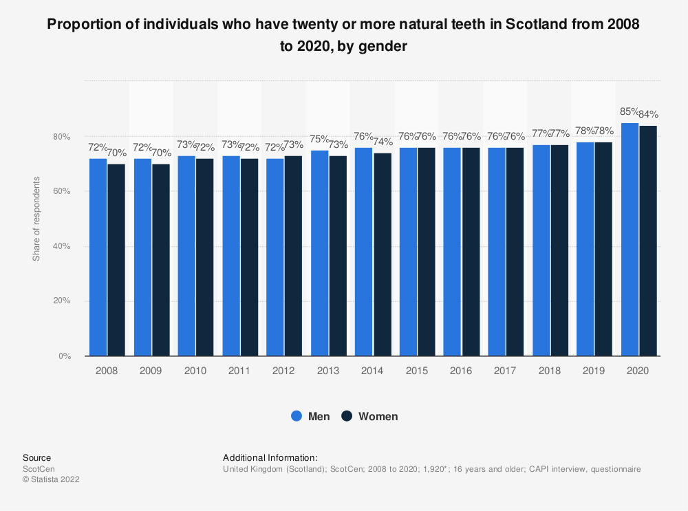 Statistic: Proportion of individuals who have twenty or more natural teeth in Scotland from 2008 to 2018, by gender | Statista