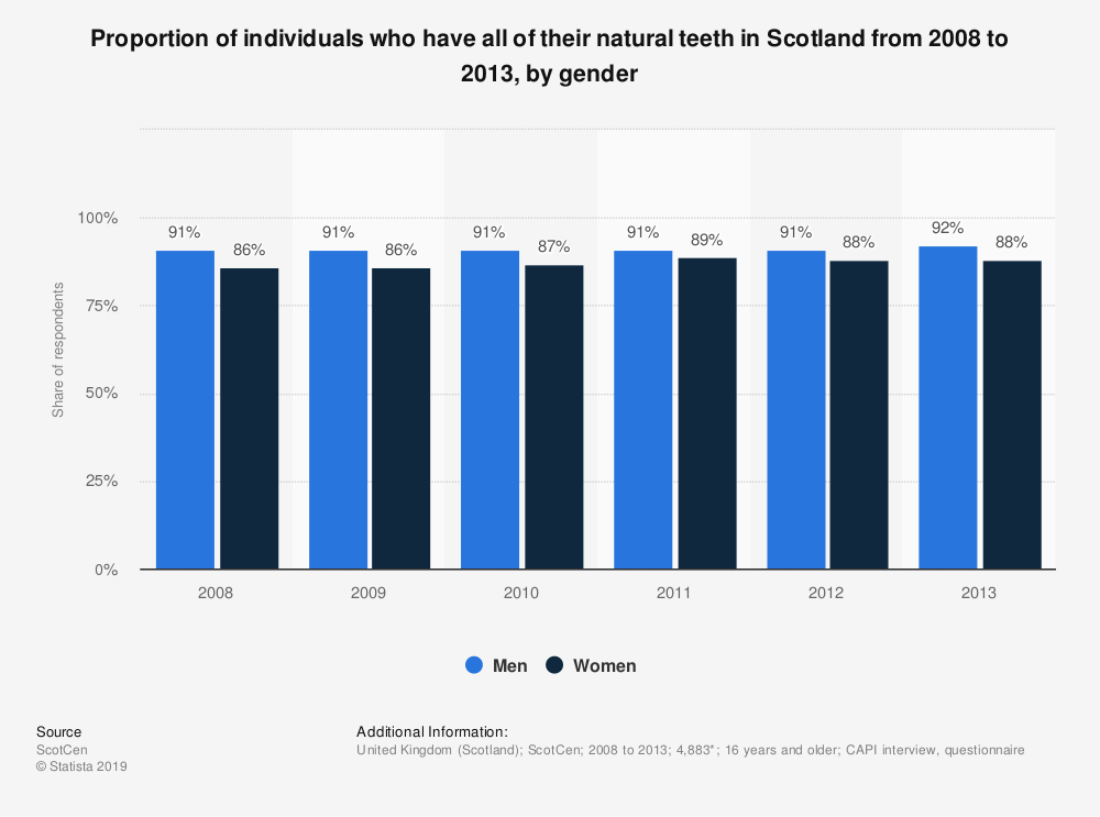 Statistic: Proportion of individuals who have all of their natural teeth in Scotland from 2008 to 2014, by gender | Statista