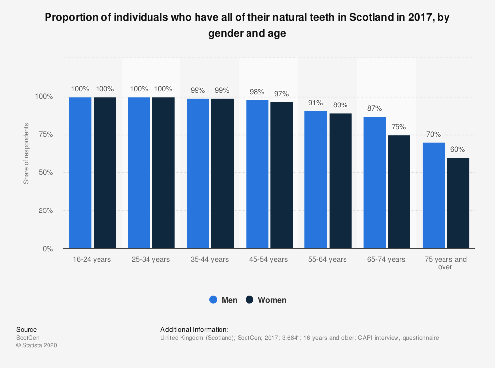 Statistic: Proportion of individuals who have all of their natural teeth in Scotland in 2017, by gender and age | Statista