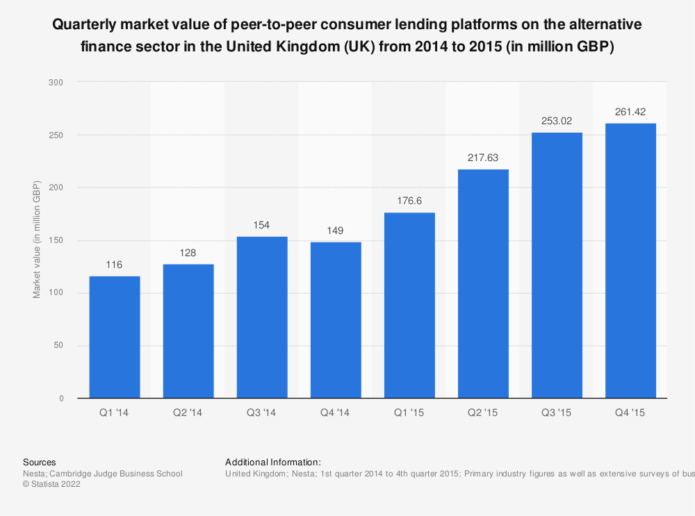 Statistic: Quarterly market value of peer-to-peer consumer lending platforms on the alternative finance sector in the United Kingdom (UK) from 2014 to 2015 (in million GBP) | Statista