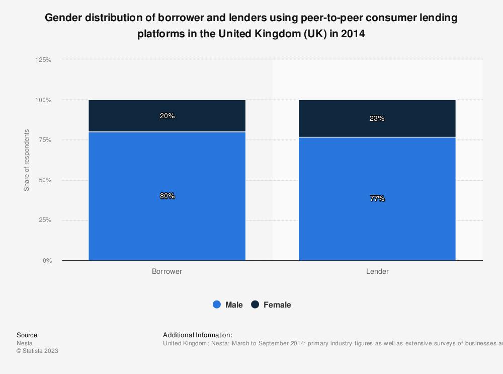 Statistic: Gender distribution of borrower and lenders using peer-to-peer consumer lending platforms in the United Kingdom (UK) in 2014 | Statista
