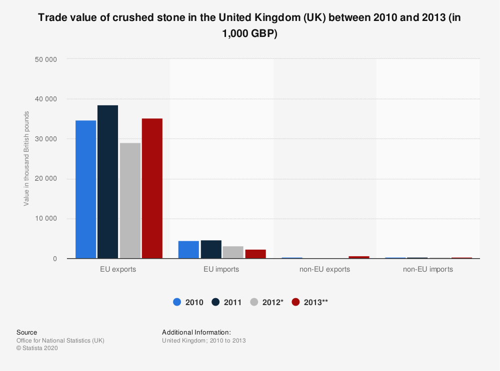 Statistic: Trade value of crushed stone in the United Kingdom (UK) between 2010 and 2013 (in 1,000 GBP) | Statista