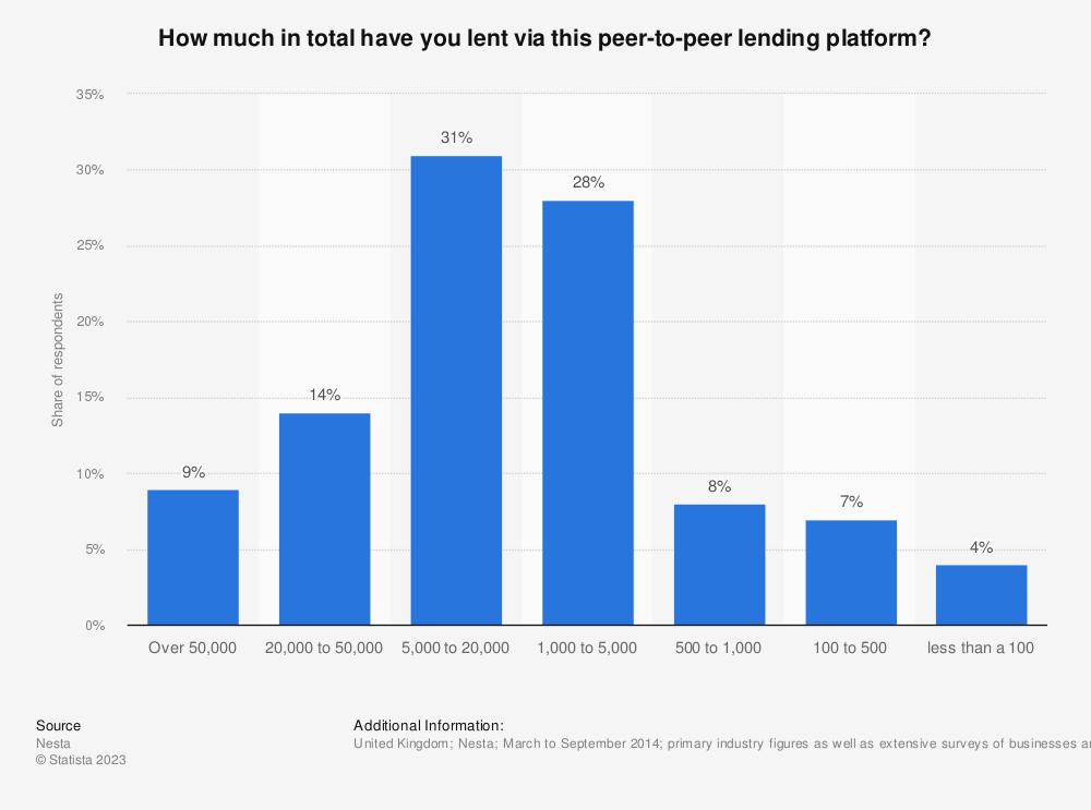 Statistic: How much in total have you lent via this peer-to-peer lending platform? | Statista