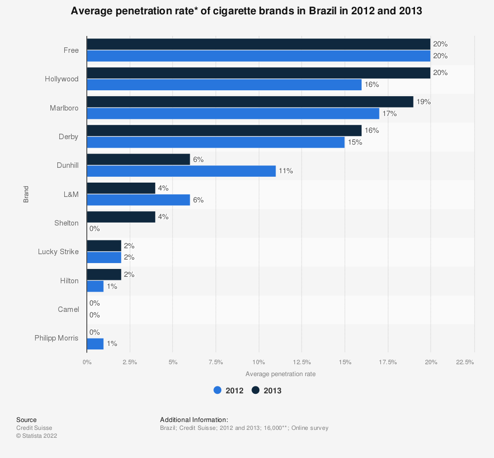 Statistic: Average penetration rate* of cigarette brands in Brazil in 2012 and 2013 | Statista
