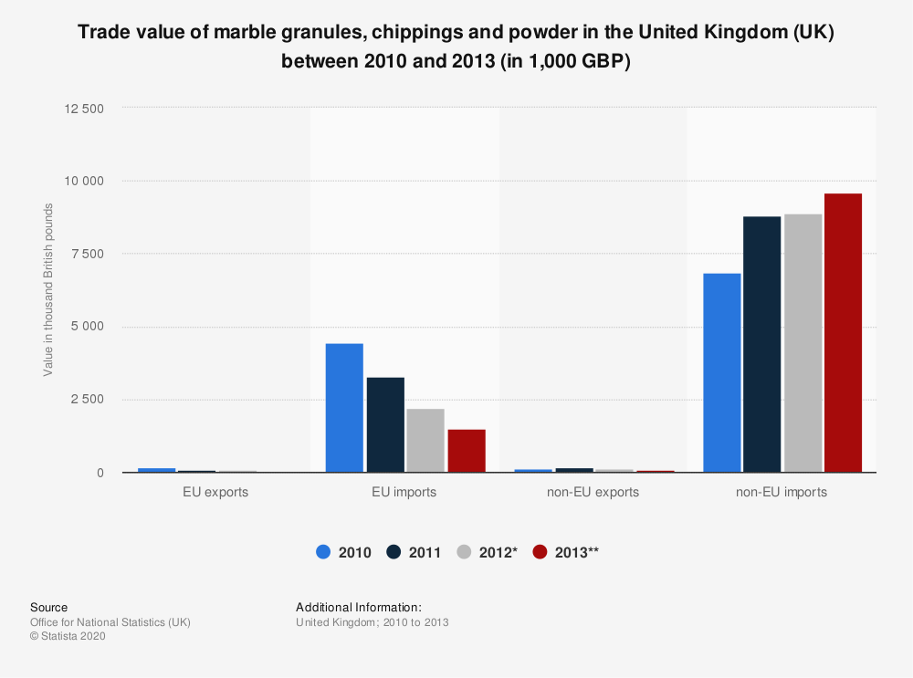 Statistic: Trade value of marble granules, chippings and powder in the United Kingdom (UK) between 2010 and 2013 (in 1,000 GBP) | Statista