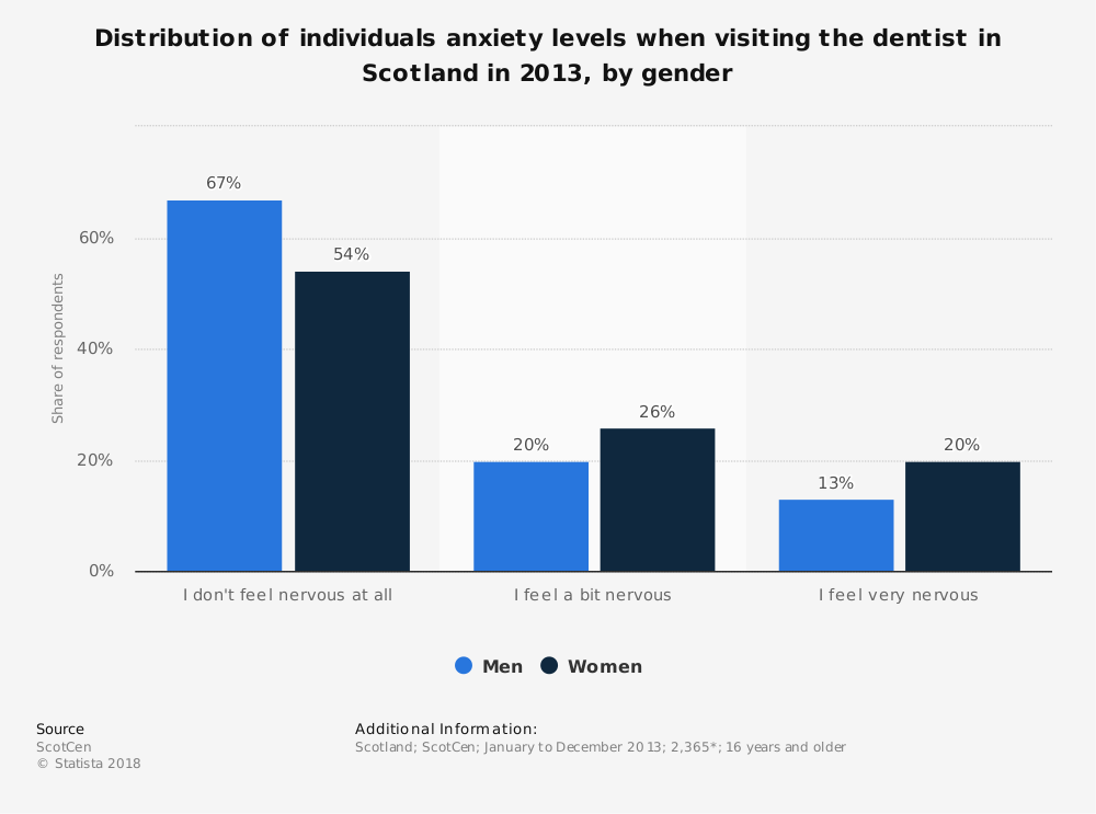 Statistic: Distribution of individuals anxiety levels when visiting the dentist in Scotland in 2013, by gender | Statista