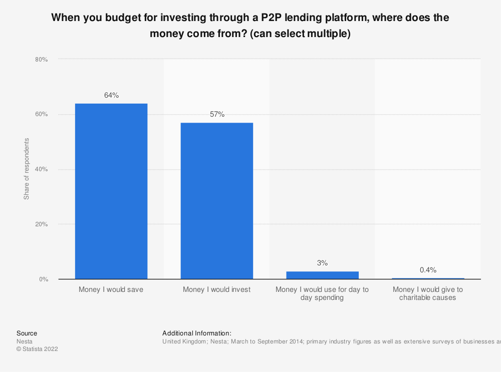Statistic: When you budget for investing through a P2P lending platform, where does the money come from? (can select multiple) | Statista