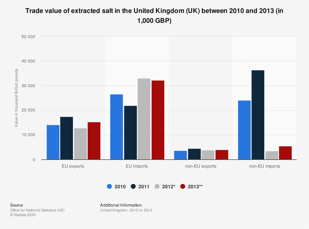 Statistic: Trade value of extracted salt in the United Kingdom (UK) between 2010 and 2013 (in 1,000 GBP) | Statista