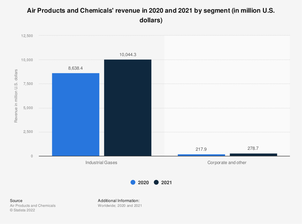 Statistic: Air Products and Chemicals' revenue in 2018 and 2019 by segment (in million U.S. dollars)* | Statista