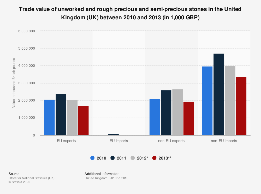 Statistic: Trade value of unworked and rough precious and semi-precious stones in the United Kingdom (UK) between 2010 and 2013 (in 1,000 GBP) | Statista