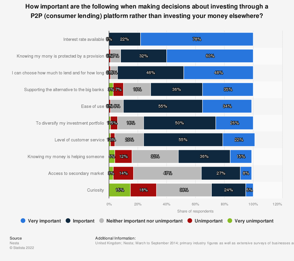 Statistic: How important are the following when making decisions about investing through a P2P (consumer lending) platform rather than investing your money elsewhere? | Statista