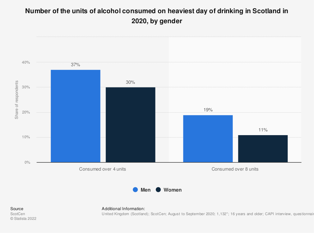 Statistic: Number of the units of alcohol consumed on heaviest day of drinking in Scotland in 2015, by gender | Statista