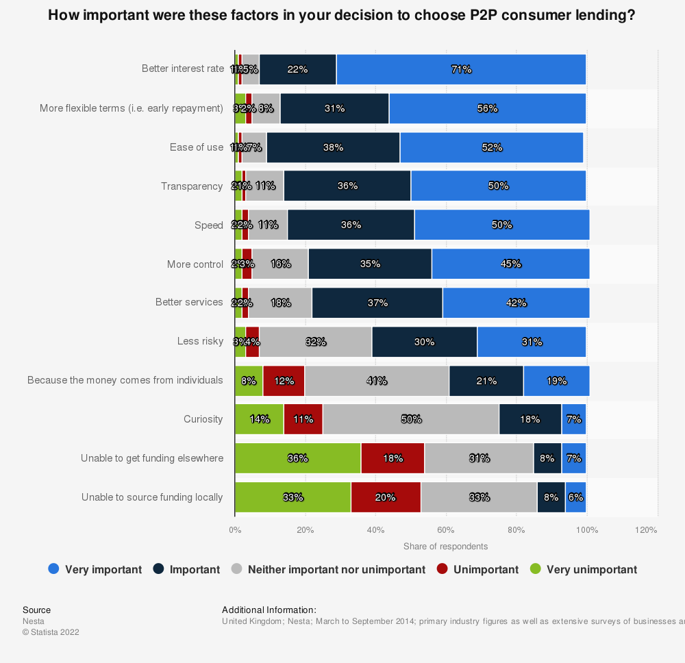 Statistic: How important were these factors in your decision to choose P2P consumer lending? | Statista