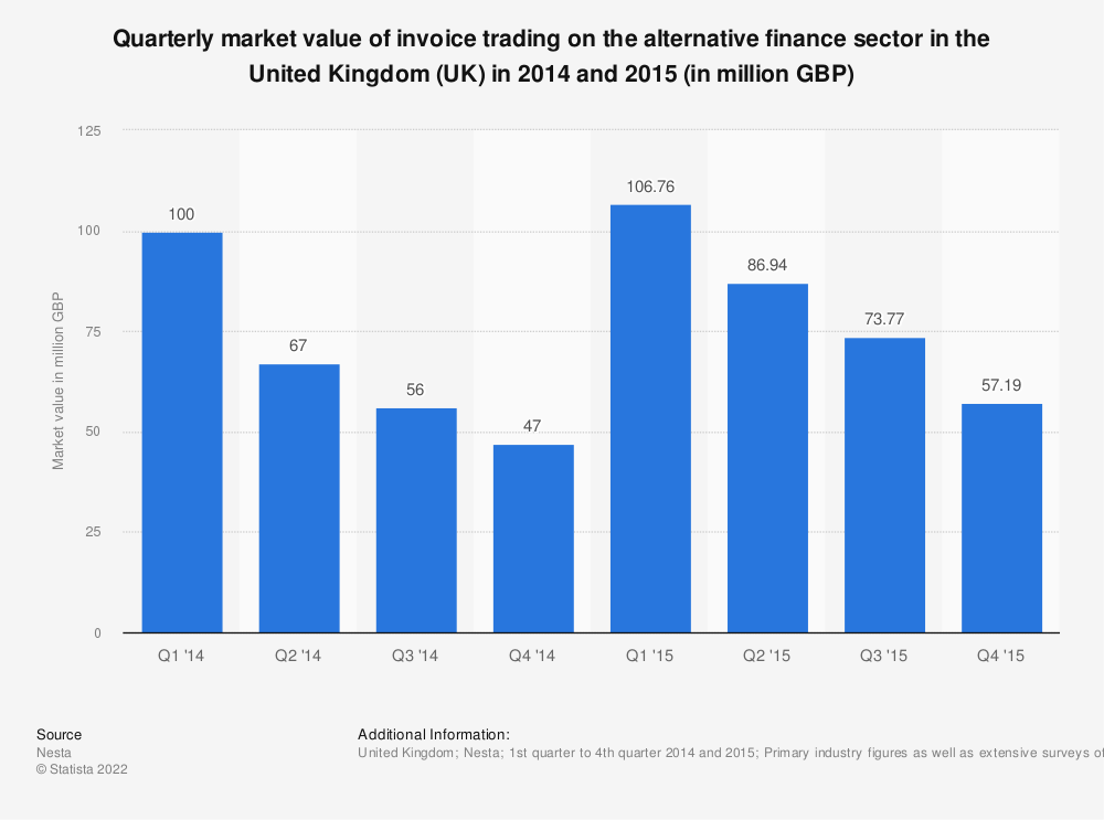 Statistic: Quarterly market value of invoice trading on the alternative finance sector in the United Kingdom (UK) in 2014 and 2015 (in million GBP) | Statista