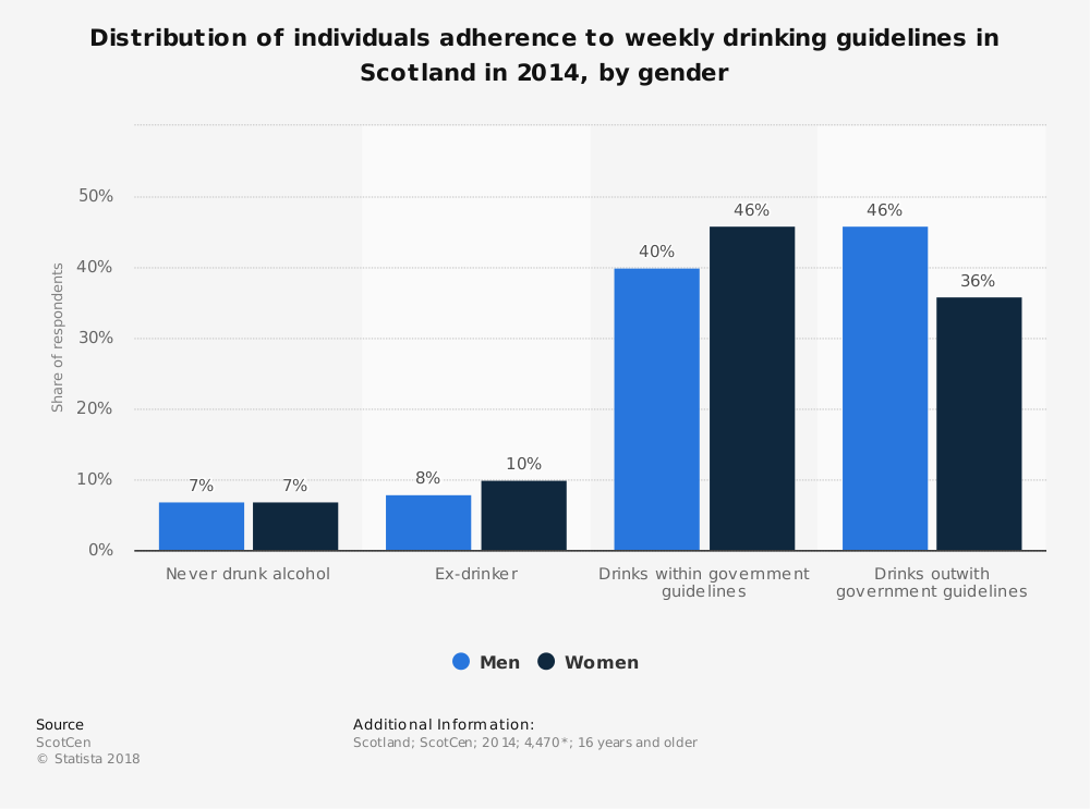 Statistic: Distribution of individuals adherence to weekly drinking guidelines in Scotland in 2014, by gender | Statista
