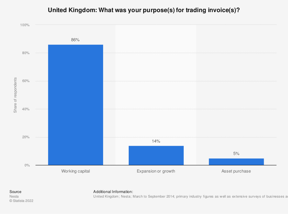 Statistic: United Kingdom: What was your purpose(s) for trading invoice(s)? | Statista