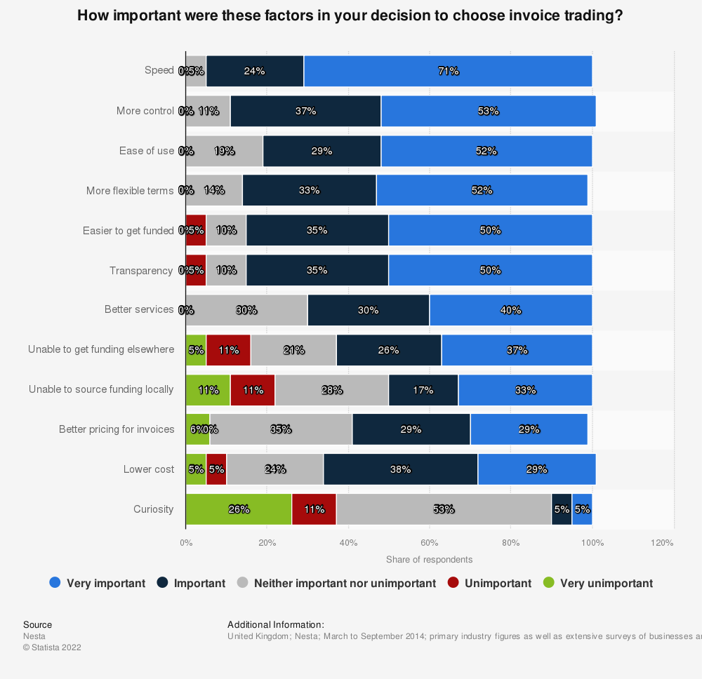 Statistic: How important were these factors in your decision to choose invoice trading? | Statista