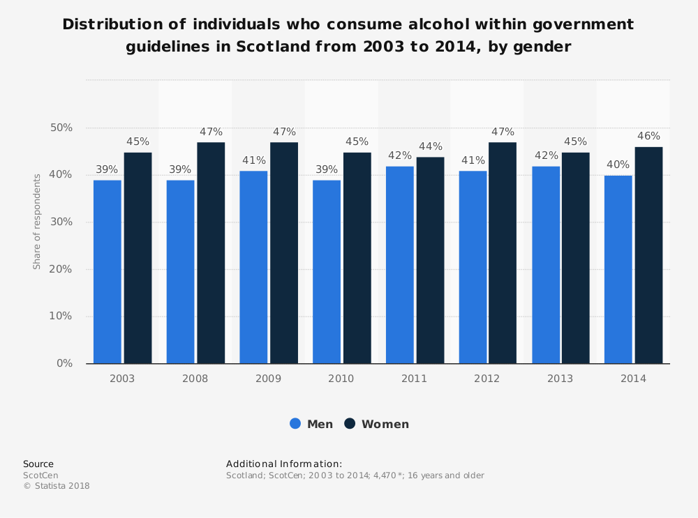 Statistic: Distribution of individuals who consume alcohol within government guidelines in Scotland from 2003 to 2014, by gender | Statista