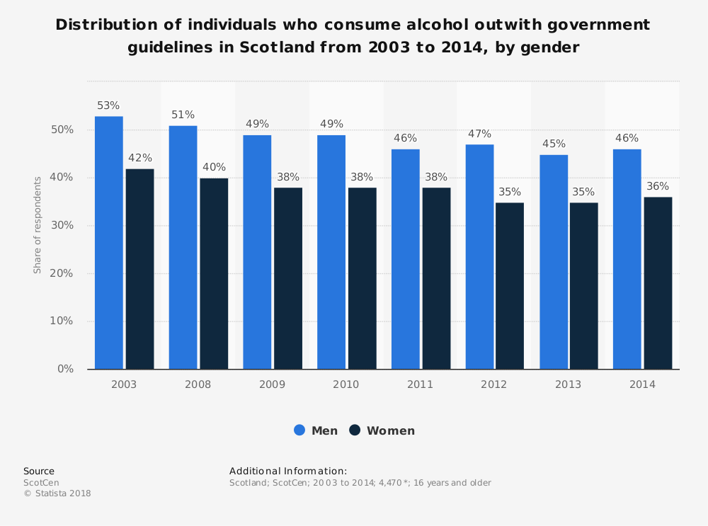 Statistic: Distribution of individuals who consume alcohol outwith government guidelines in Scotland from 2003 to 2014, by gender | Statista