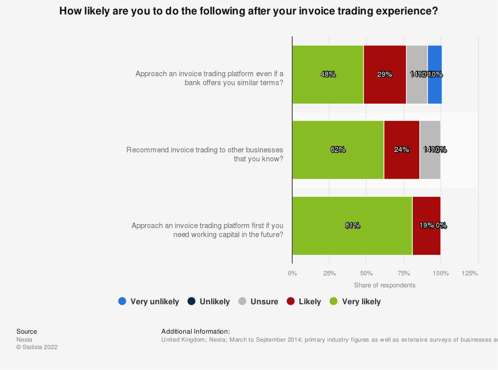 Statistic: How likely are you to do the following after your invoice trading experience? | Statista