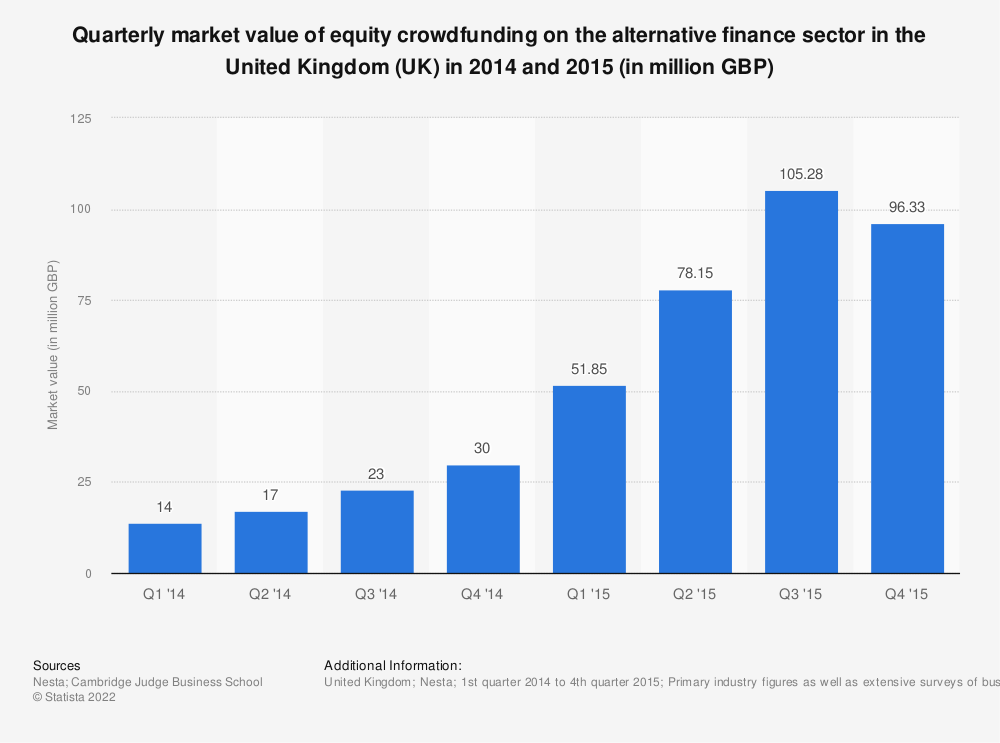 Statistic: Quarterly market value of equity crowdfunding on the alternative finance sector in the United Kingdom (UK) in 2014 and 2015 (in million GBP) | Statista
