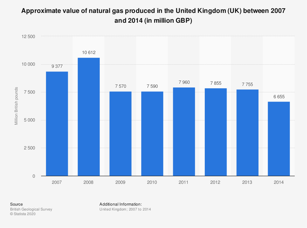 Statistic: Approximate value of natural gas produced in the United Kingdom (UK) between 2007 and 2014 (in million GBP) | Statista