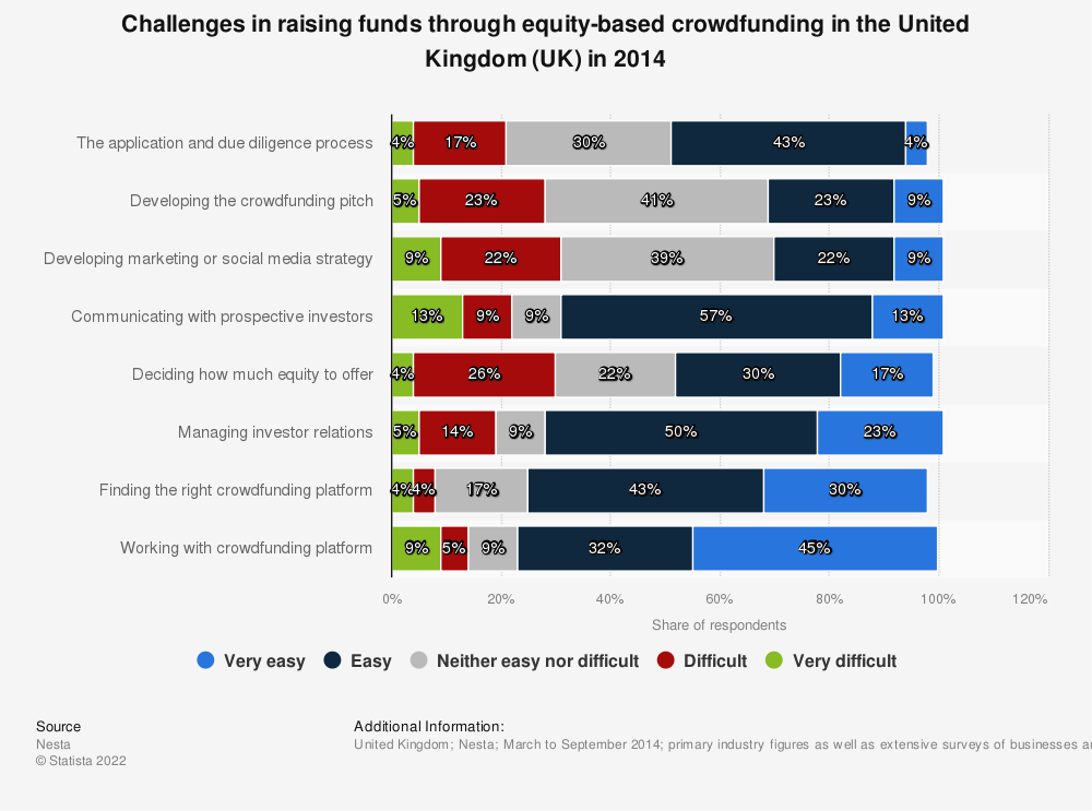 Statistic: Challenges in raising funds through equity-based crowdfunding  in the United Kingdom (UK) in 2014 | Statista