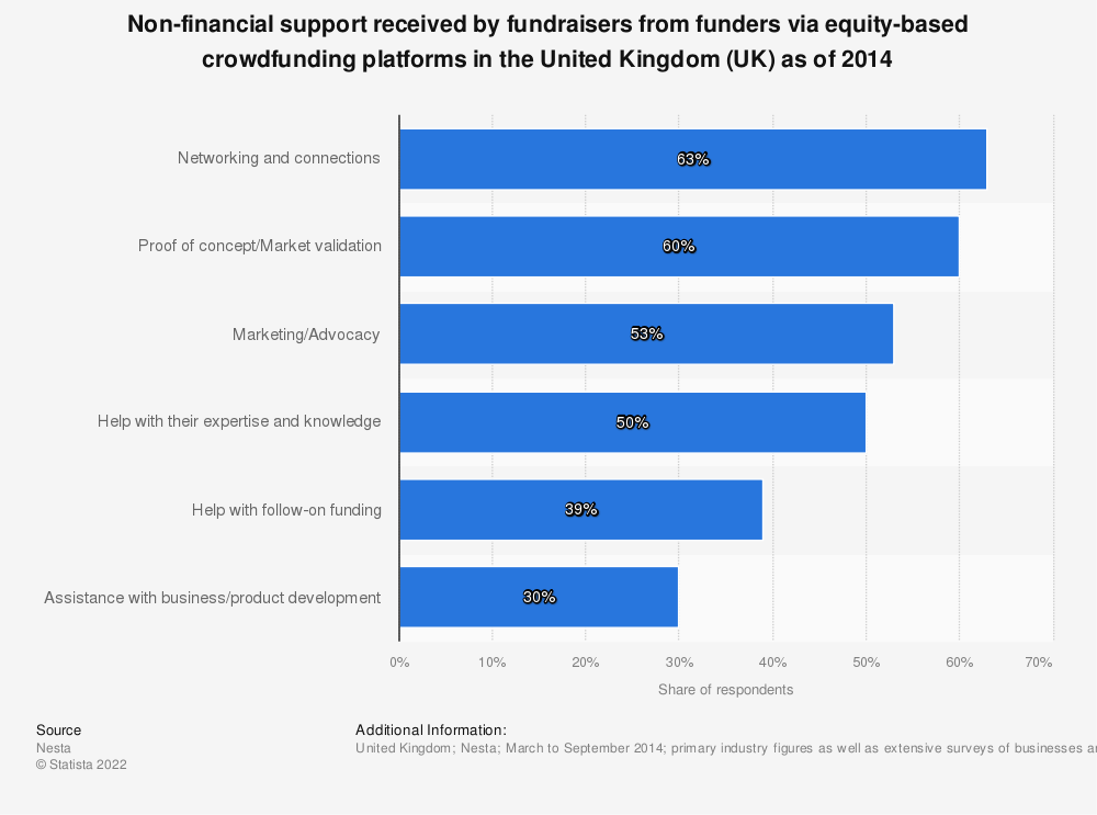Statistic: Non-financial support received by fundraisers from funders via equity-based crowdfunding platforms in the United Kingdom (UK) as of 2014 | Statista