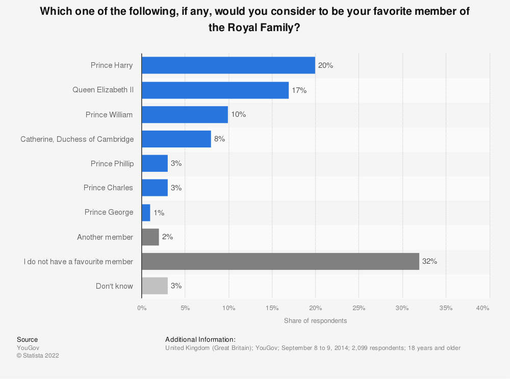 Statistic: Which one of the following, if any, would you consider to be your favorite member of the Royal Family?  | Statista