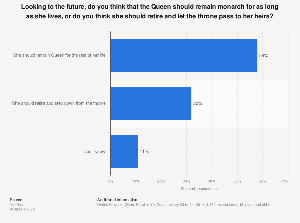 Statistic: Looking to the future, do you think that the Queen should remain monarch for as long as she lives, or do you think she should retire and let the throne pass to her heirs? | Statista