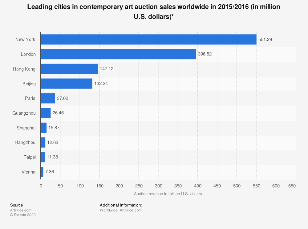 Statistic: Leading cities in contemporary art auction sales worldwide in 2015/2016 (in million U.S. dollars)* | Statista