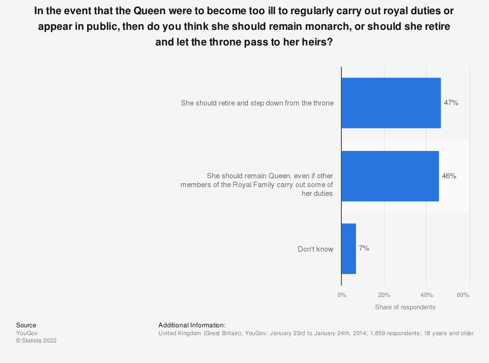 Statistic: In the event that the Queen were to become too ill to regularly carry out royal duties or appear in public, then do you think she should remain monarch, or should she retire and let the throne pass to her heirs? | Statista