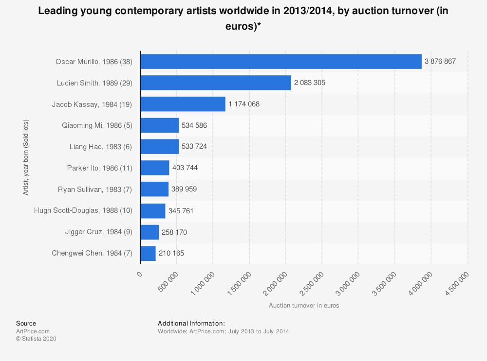 Statistic: Leading young contemporary artists worldwide in 2013/2014, by auction turnover (in euros)*   Statista
