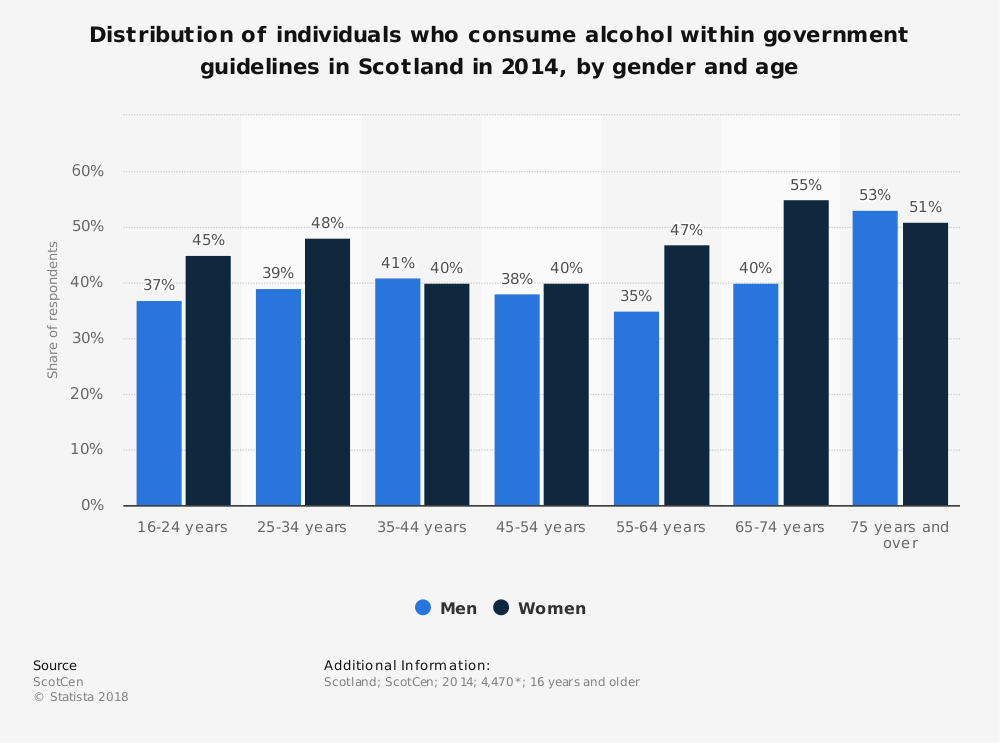 Statistic: Distribution of individuals who consume alcohol within government guidelines in Scotland  in 2014, by gender and age | Statista