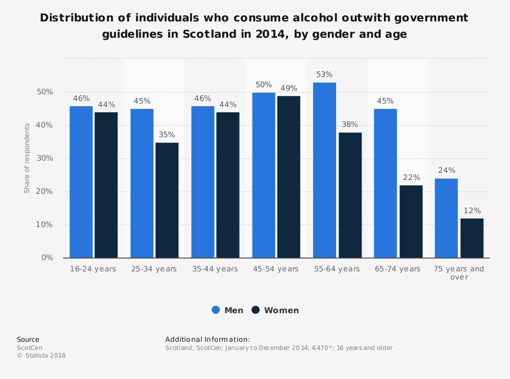 Statistic: Distribution of individuals who consume alcohol outwith government guidelines in Scotland in 2014, by gender and age | Statista