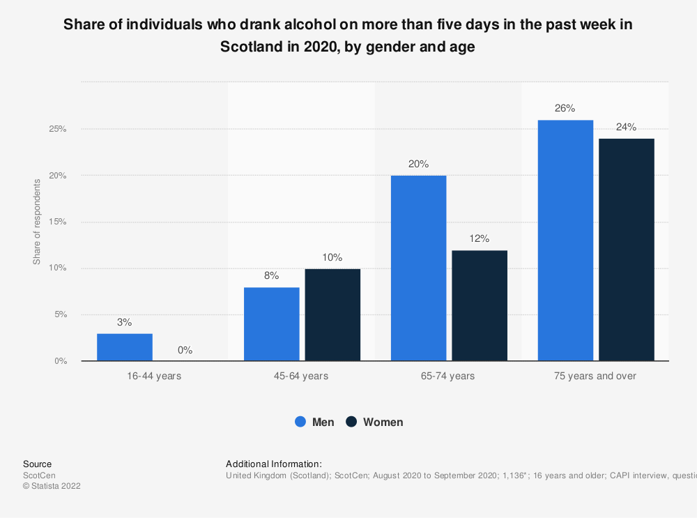 Statistic: Share of individuals who drank alcohol on more than five days in the past week in Scotland in 2017, by gender and age | Statista