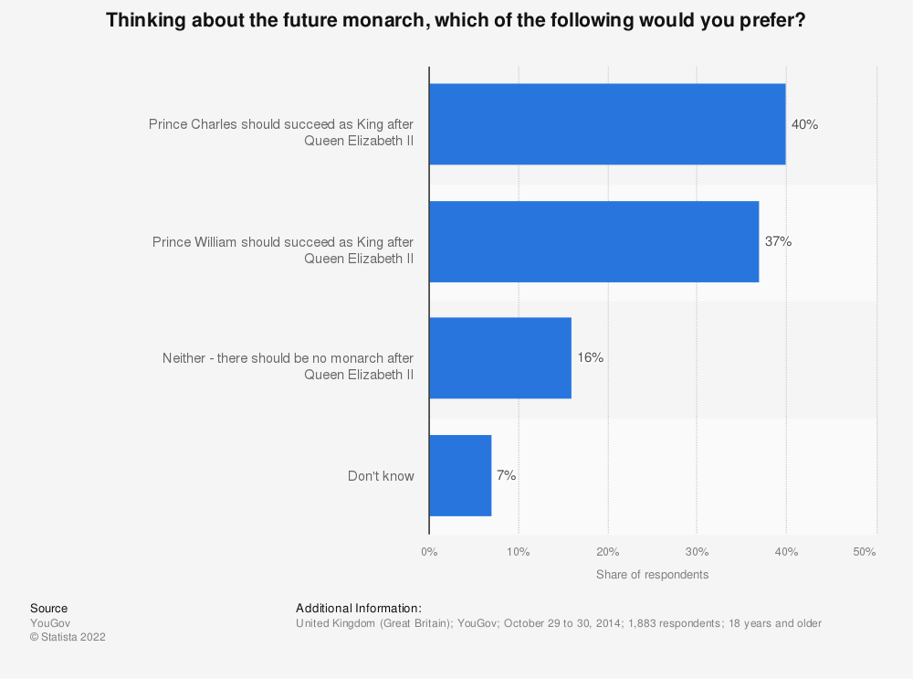 Statistic: Thinking about the future monarch, which of the following would you prefer? | Statista