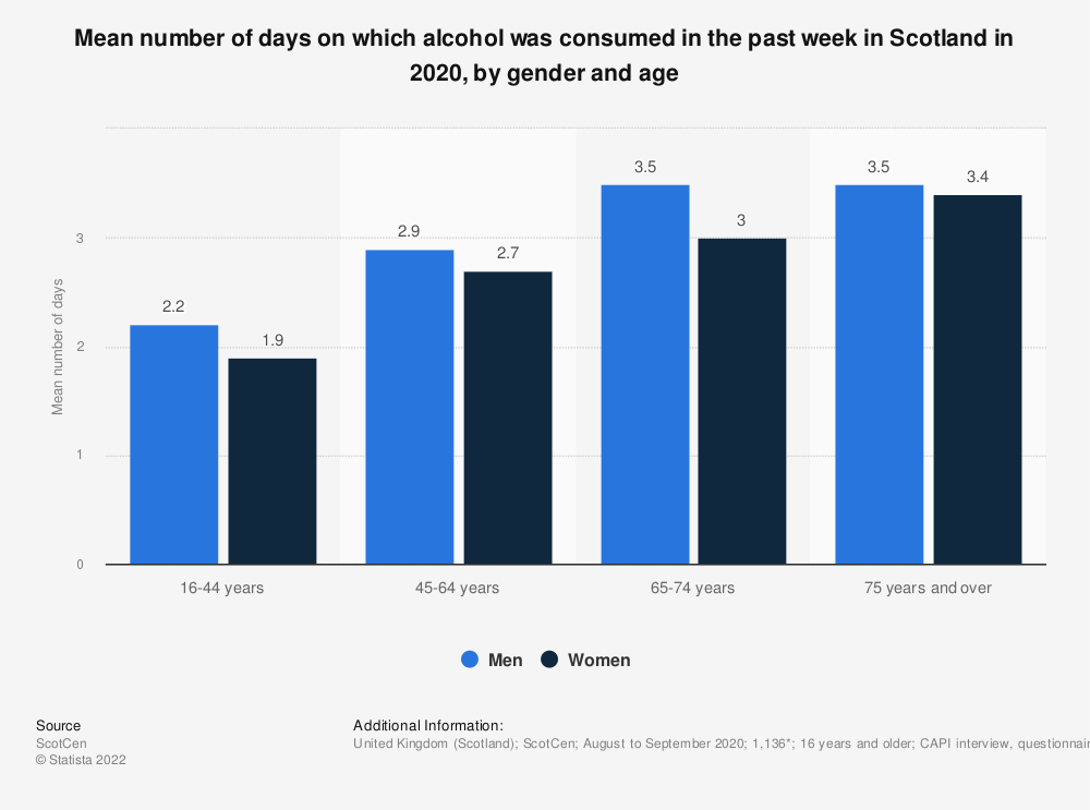 Statistic: Mean number of days on which alcohol was consumed in the past week in Scotland in 2020, by gender and age | Statista