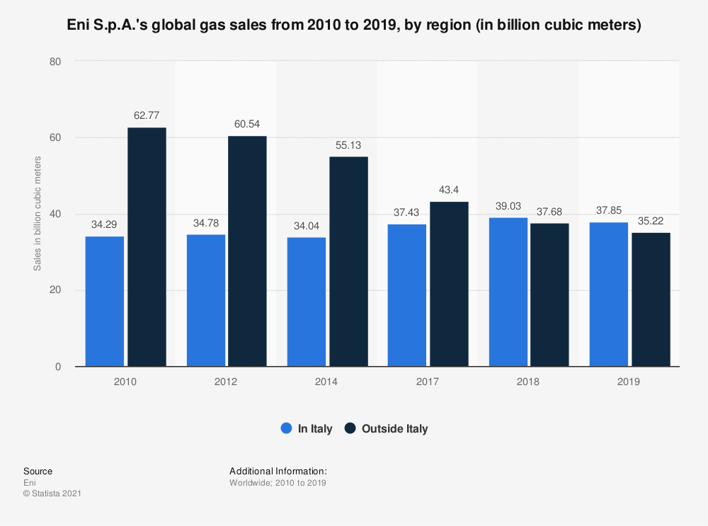 Statistic: Eni S.p.A.'s global gas sales from 2010 to 2019, by region (in billion cubic meters) | Statista